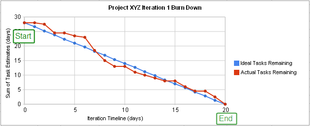 A project burn down chart generated from a google docs template